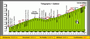 telegraph-galibier-2017